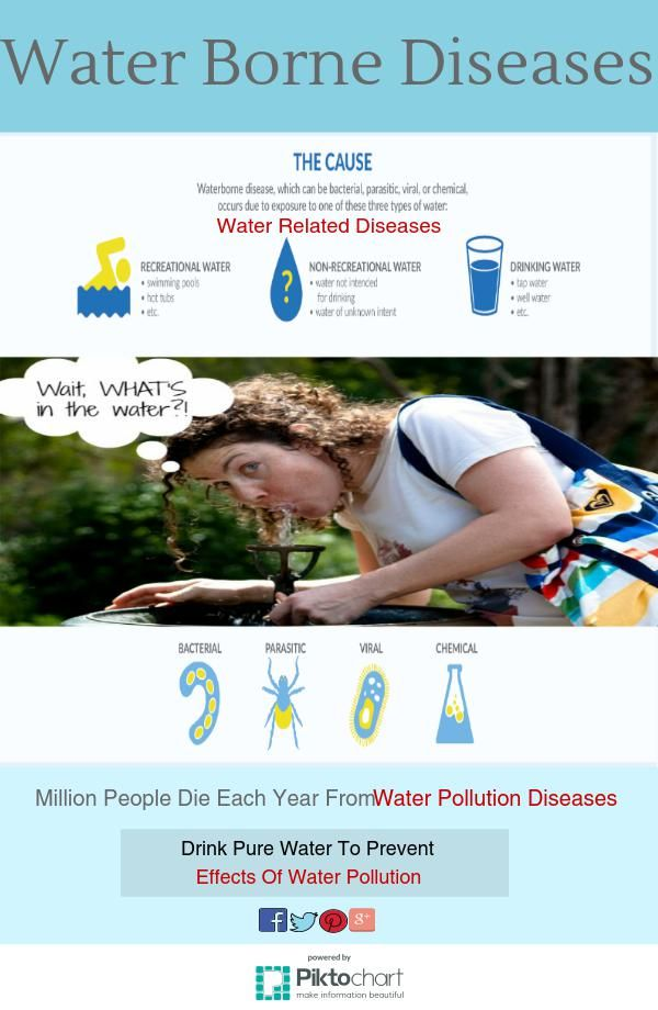 Find out causes behind #WaterBorneDiseases, #WaterRelatedDiseases and many more.