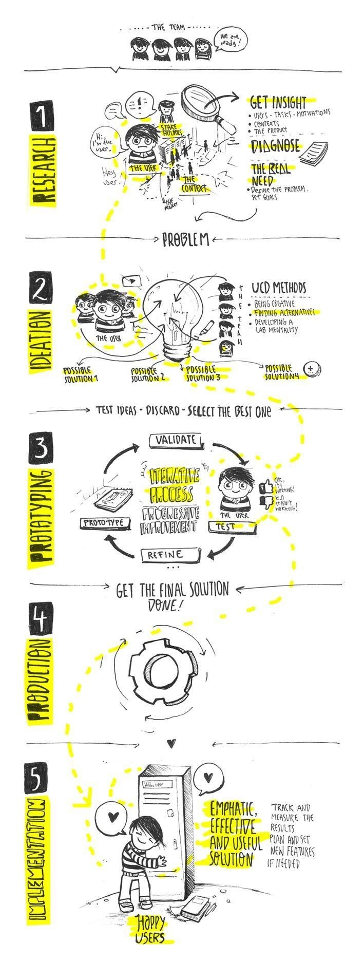 Visual thinking - Happy users. If you like UX, design, or design thinking, check out theuxblog.com