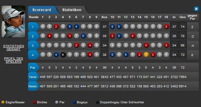 Dominic Foos BMW SA Open Scorecard
