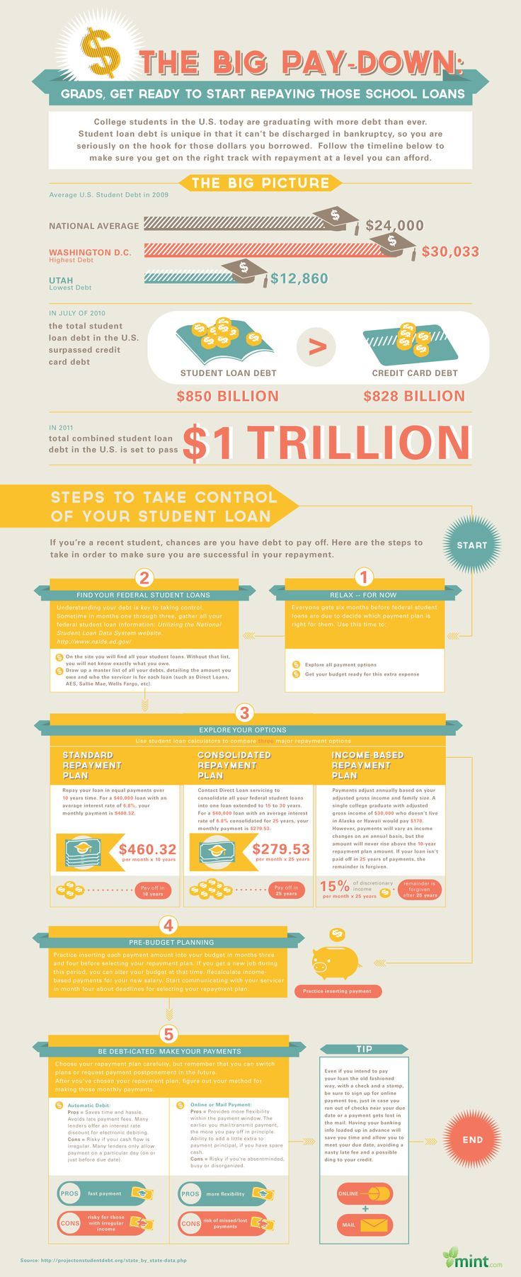 Student Loans: The Roadmap to Repayment :: Mint.com/blog