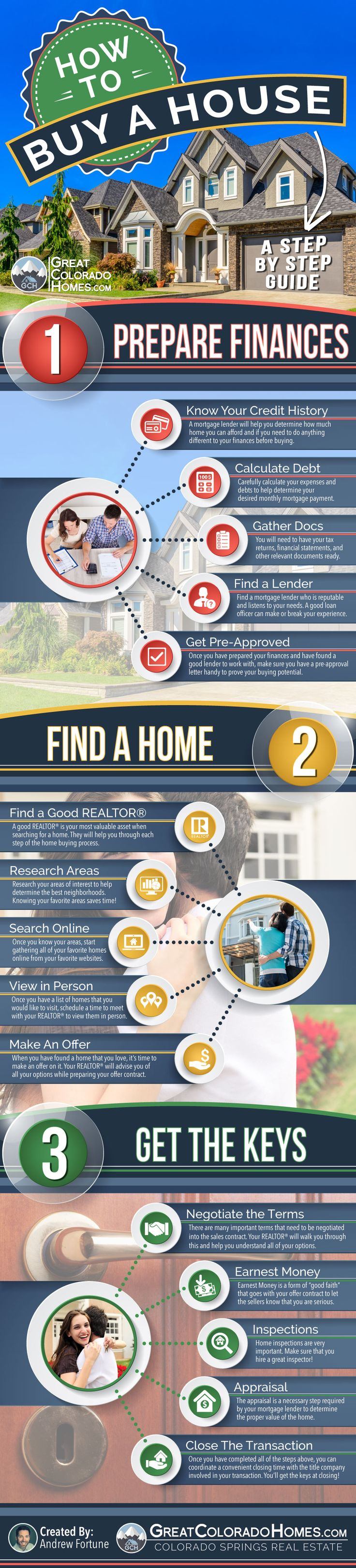 The Home Buying Process Can Seem Complicated, But It Doesn't Have To. Check Out Our Infographic and Article That Help Simplify the Process. :)