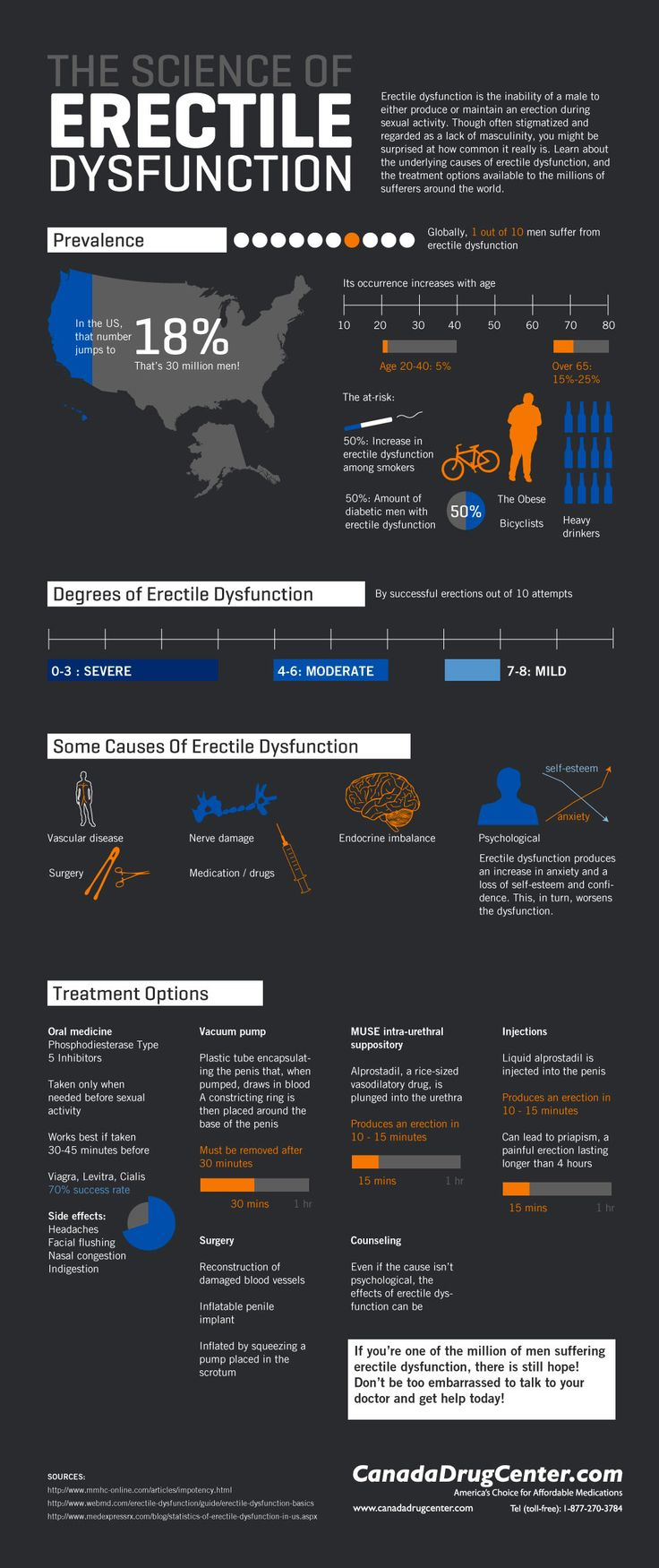 One of the major issues linked to male sexual health is #ED, or #erectile dysfunction. This infographic shows statistics, causes and potential treatments to the condition. Men who are affected with it should seek medical assistance. Although, there are those who thought it's untreatable, truth is it can treated. Plus shifting towards a #healthy way of life can be significantly helpful. Read more about ED at http://ow.ly/yxHsw