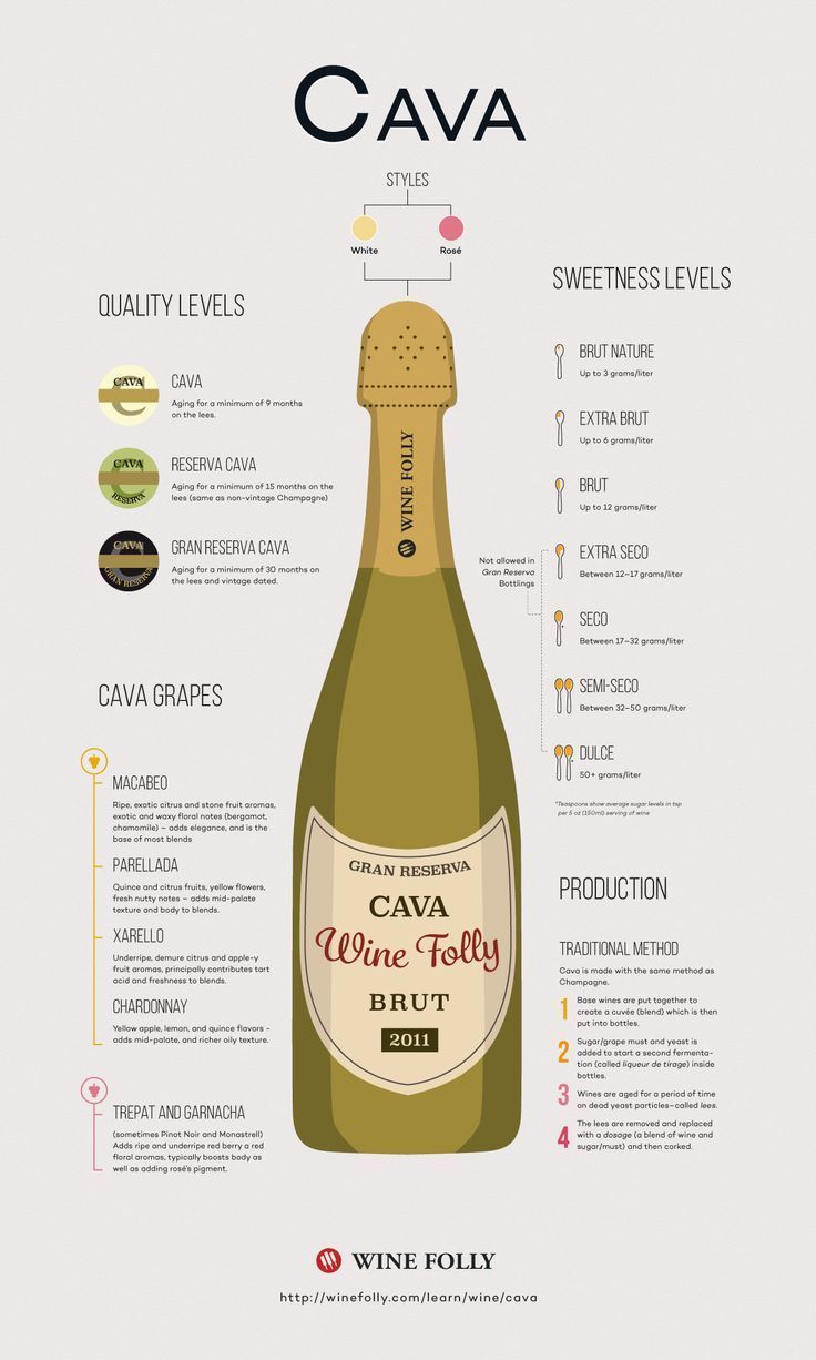 The more you know about Cava, the more you realize its similarities to Champagne. {wine glass writer}