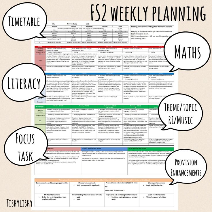 New EYFS planning format. Adapted from Jem Luck's format she shared.