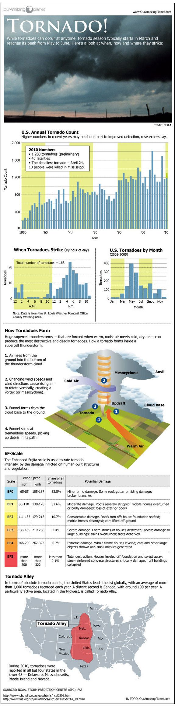 Infographic: How, When & Where Tornadoes Form | LiveScience
