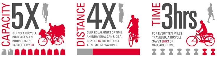 Bike Month Cyclists Learn That Riding is #betterthanwalking   World Bicycle Relief: Bike Months