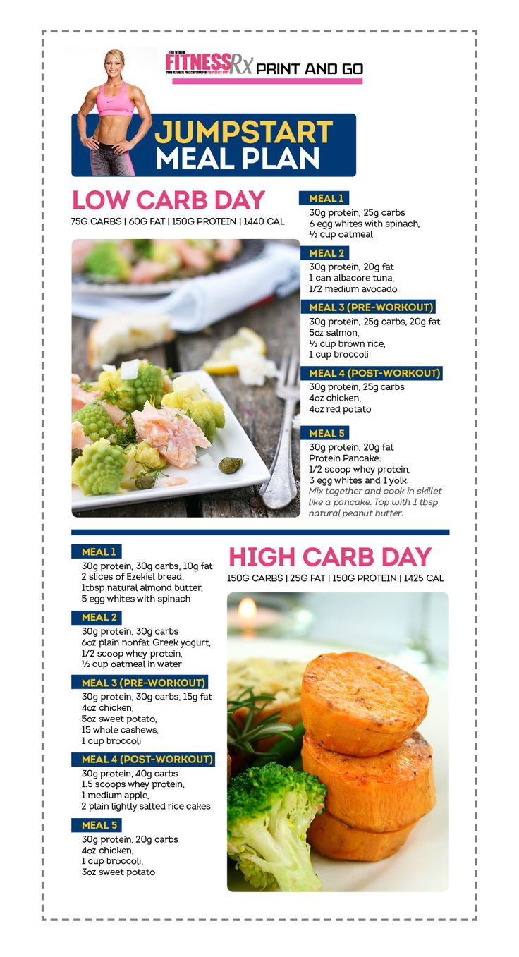 Jumpstart Meal Plan for Fat Loss: Get lean and tight with carb cycling. Just Print and Go!