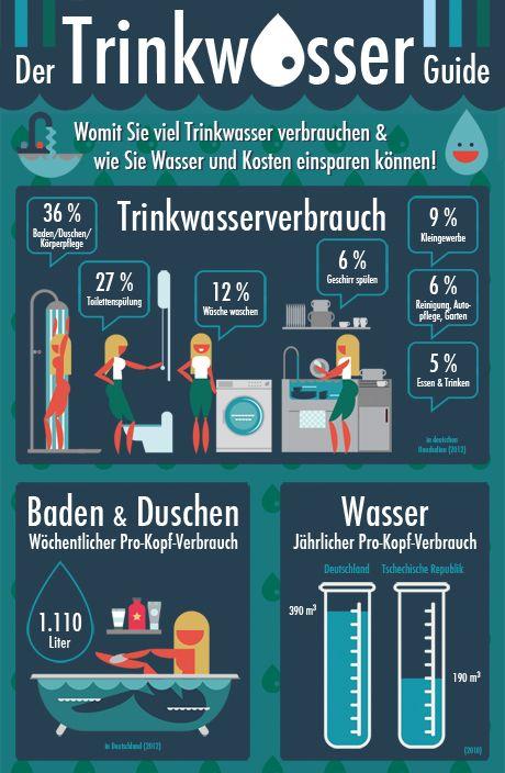 Infografik Trinkwasser-Guide