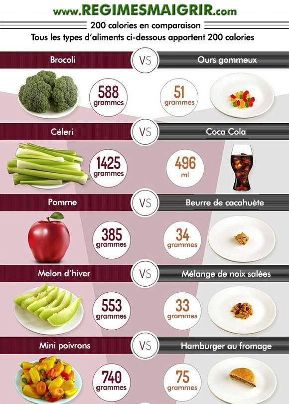 Comparaison apports de 200 calories entre différents