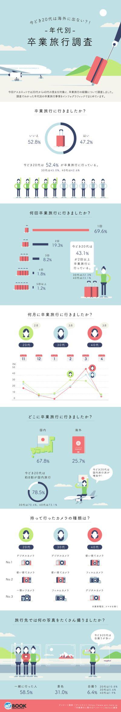 年代別卒業旅行調査 アスカネット インフォグラフィックス infographics