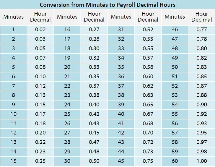 timekeeping 101  minutes and decimal hours