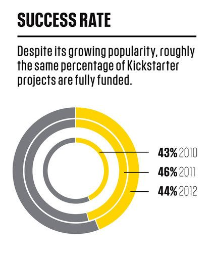 Success rate: More of  Fastco Infographic: Kickstarter Success rate: