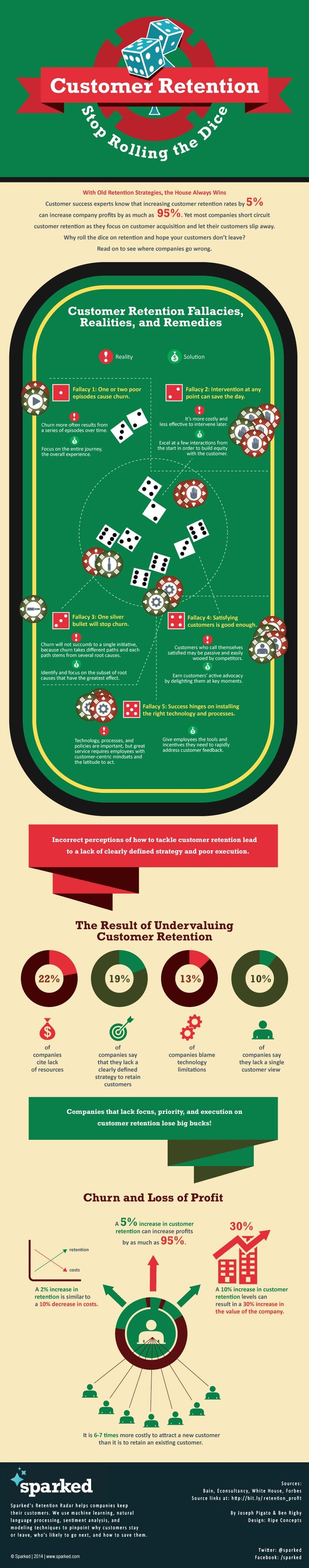 Customer Relationships - Stop Gambling With Customer Retention [Infographic] : MarketingProfs Article