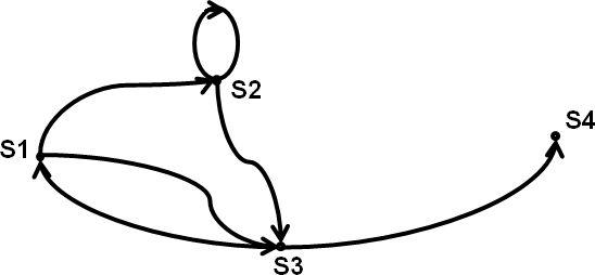 Méthode PERT - Le diagramme de Venn, arcs et sommets