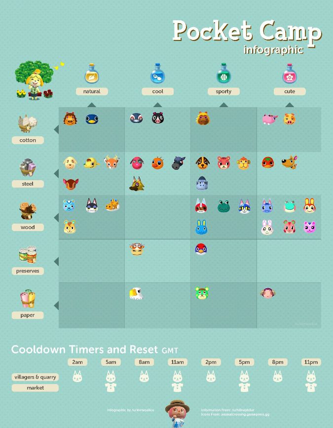 Animal Crossing Pocket Camp Animal Campers & the materials needed for them. Posted in Discord not by who made it & I don't know..