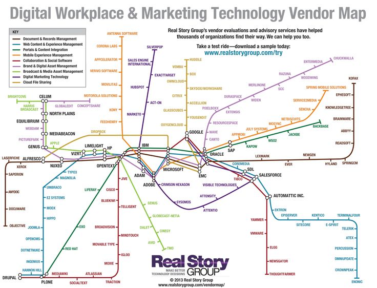 Digital Workplace Marketing Technology Vendor Subway Map