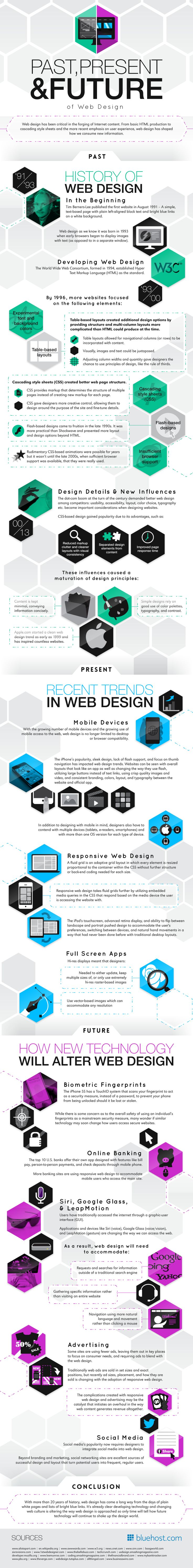 Past, Present And Future of Web Design #Infographic #WebDesign