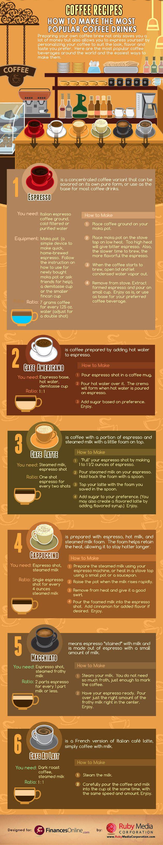 Coffee 101: Basic coffee recipes