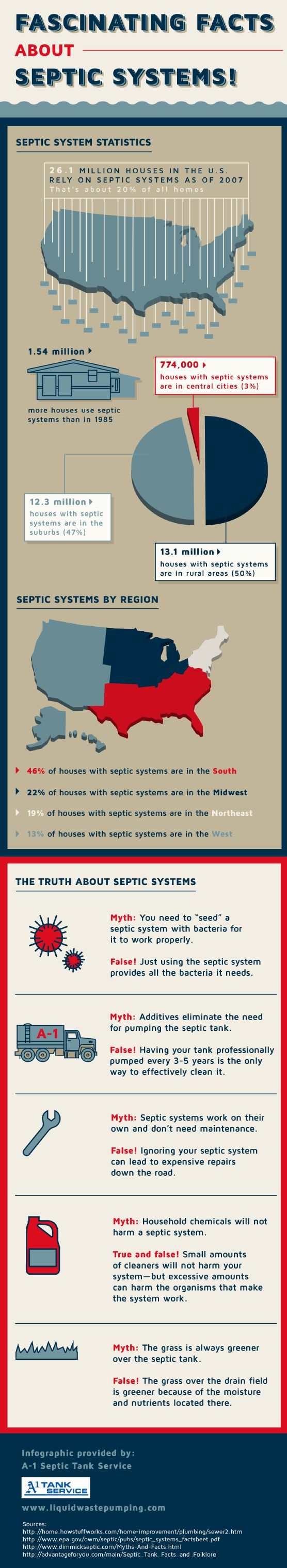 108 best septic systems images on pinterest toilet for Septic tank basics