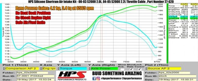 HPS Blue Silicone Air Intake 00-03 Honda S2000 AP1 2.0L. HPS 4-Ply Reinforced High Temp Blue Silicone Shortram Air Intake Kit with K&N filter replaces the 00-03 S2000 AP1 2.0L stock OEM restrictive rubber intake hose with high temp reinforced silicon material and replace the OEM cone filter with the bigger K&N performance air filter.