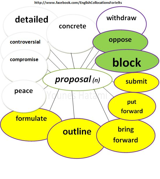 Collocations with the noun 'proposal'.