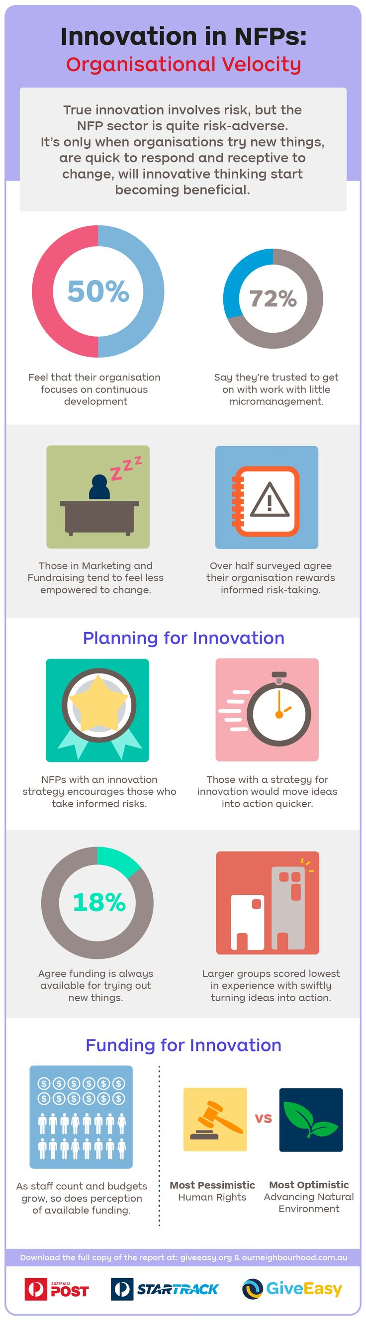Innovation funding is scarce in NFPs, with 18% of employees agreeing that funds are readily available for testing new initiatives. Read more: http://auspo.st/1xwnuez #NonProfit #Innovation