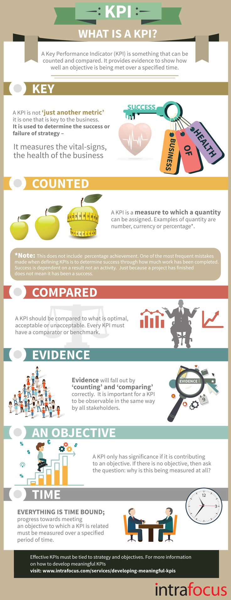 What is a KPI? #KPI KPI stands for Key Performance Indicator. The clue about its use is in the title, it is a KEY performance indicator, not an ordinary one. KPIs are used to monitor the health of a business and how well the business is tracking to its strategy #infografía