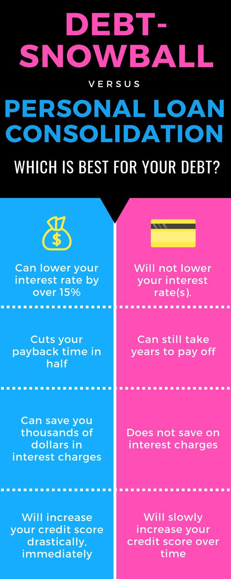 How To Pay Off Your Credit Card Debt Quickly With A Personal Loan Debt Payoff Personal Loans Money Personal Loans