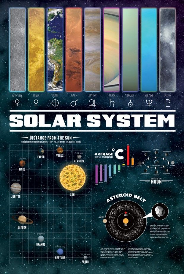 infographics solar system to scale - photo #13