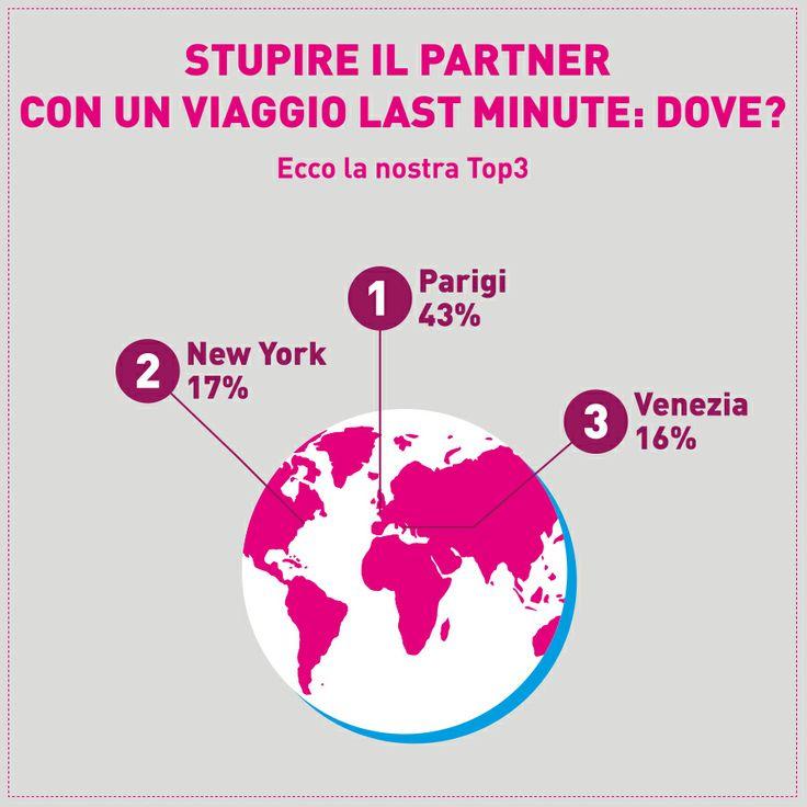 E voi dite #Parigi, #NewYork o #Venezia? #lastminute #viaggi #travel #love #Paris #NYC #Venice