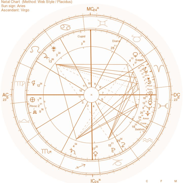 Viernes, Marzo 20 de 2015 5:46 p.m.(GMT-5) #Equinoccio de #Primavera #Aries ☉ ♈ 0° 00´  Friday, March 20, 2015 5:46 pm (GMT-5)  #Spring #Equinox #Aries ☉ ♈ 0 ° 00'