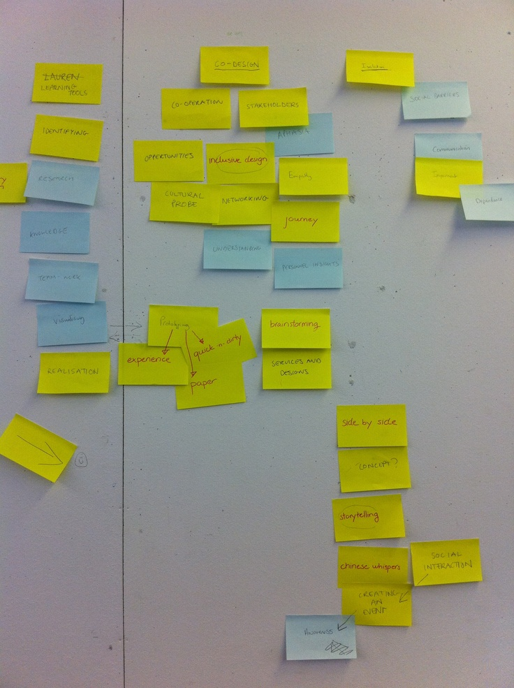 Brainstorming with the group about what co-design is and what it means for our project.