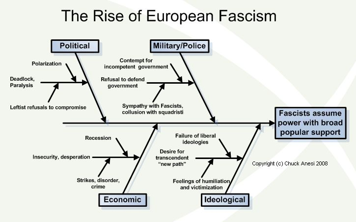 Fascism: The Ultimate Definition - many profs Cause and Effect Diagram for European Fascism