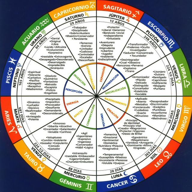 Signos del Zodíaco. Personalidad arquetípica de los Signos. ~ El Mundo de Segundo
