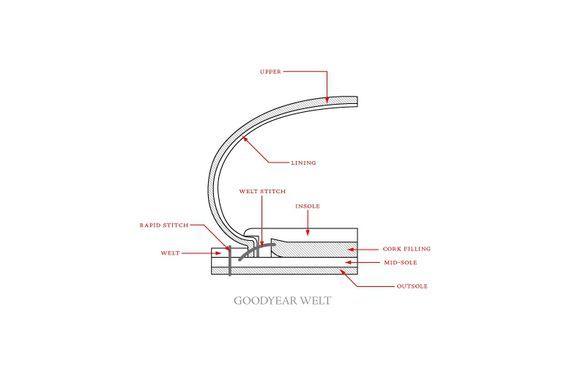 Goodyear Boot Welt: