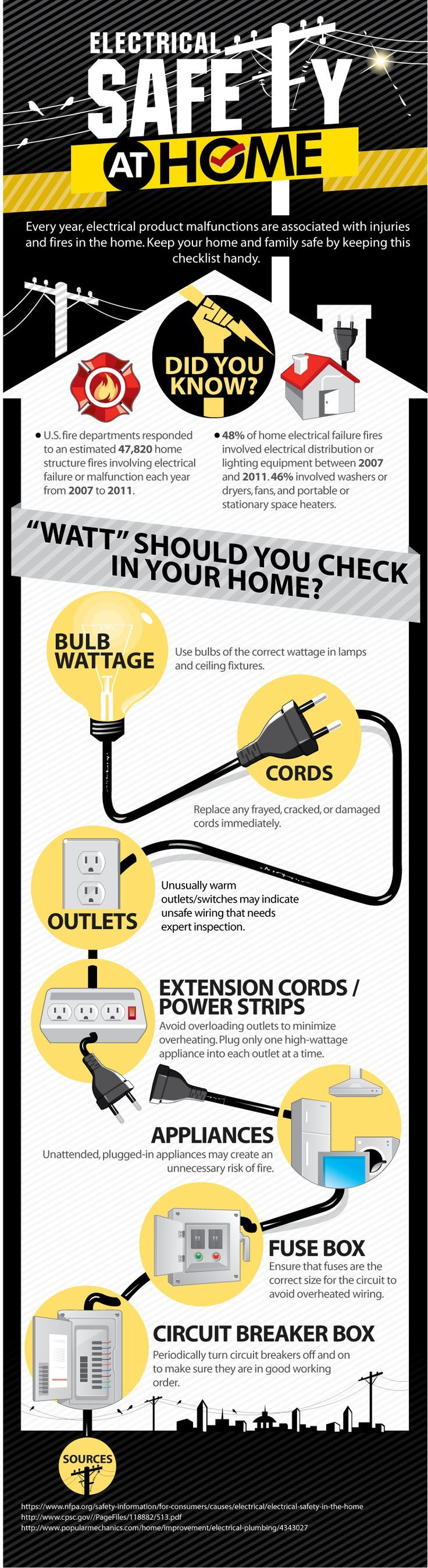 48 best electrical safety images on pinterest for Home safety facts