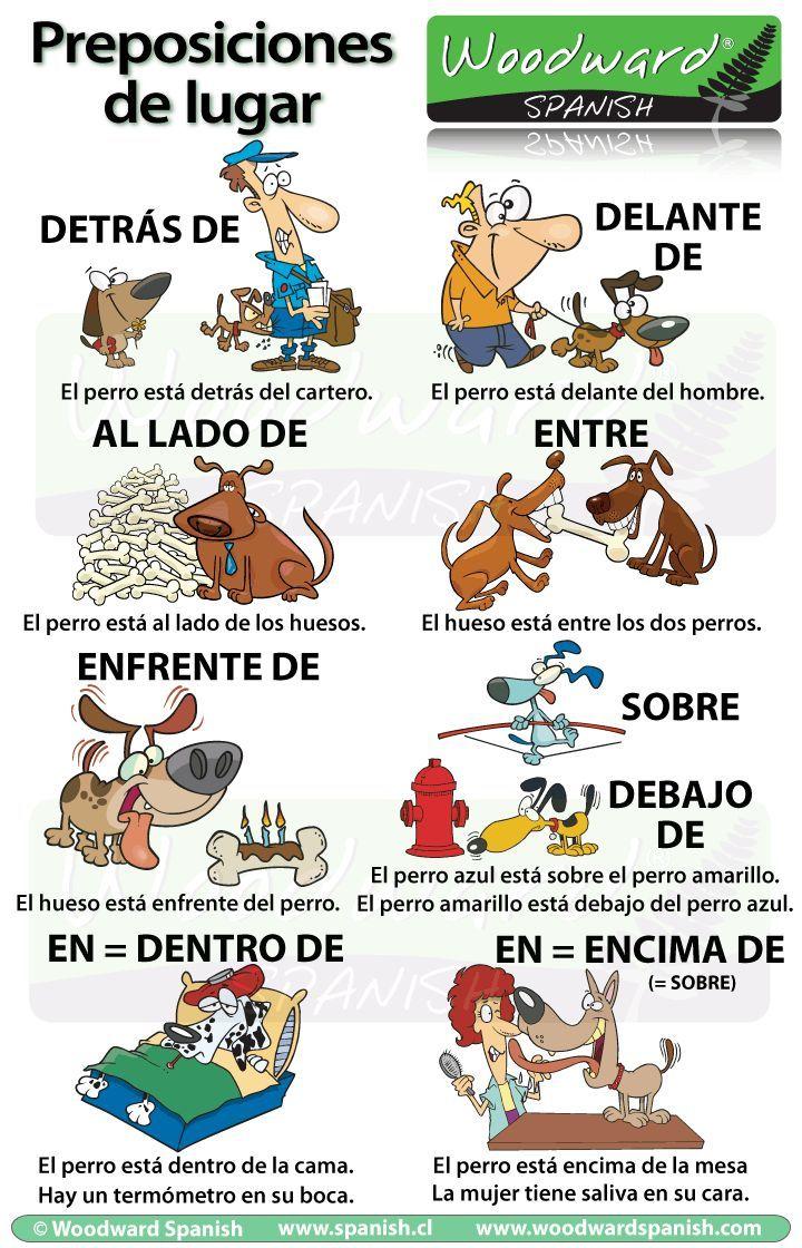 Las preposiciones de lugar en español