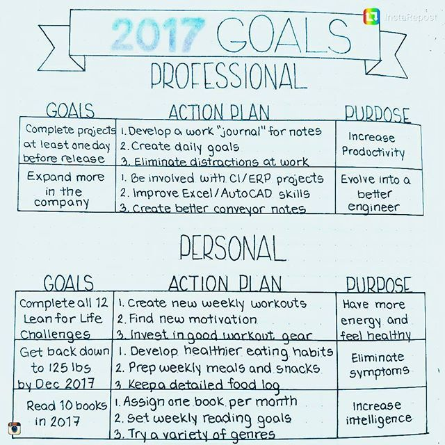 Fantastic! @craftyenginerd's set up is so clear-cut with the goals divided into personal and professional, then further into clear actions in order to achieve each specific goal. Having the purpose beside each goal helps you always keep in mind the bigger picture. Laid out so cleanly with everything visible at a glance, it's superb. #bulletjournalcollection