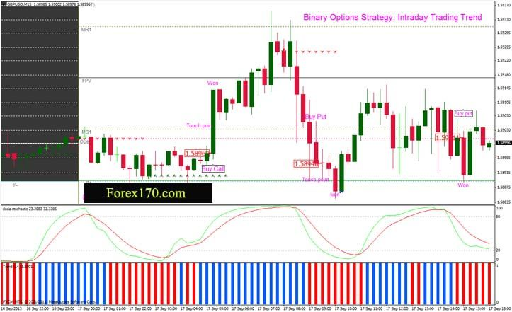 Intrday trading Trend, Binary Options Strategy One Touch Intratday Trading Trend is a Binary Options Strategy One Touch that works following the Trend with Trend bars indicator based on T3 indicator. Rules for:Binary Options Strategy: Intraday trading Trend. Markets:Forex, Stocks, CFD, Time Frame 15 min exiperes time 60 min; Time Frame 30 min exiperes time 120 min. Metatatrader Indicators: Trend indicator (based on T3 indicator) 14 periods for 15 min time frame and 9 periods for 30 min time…