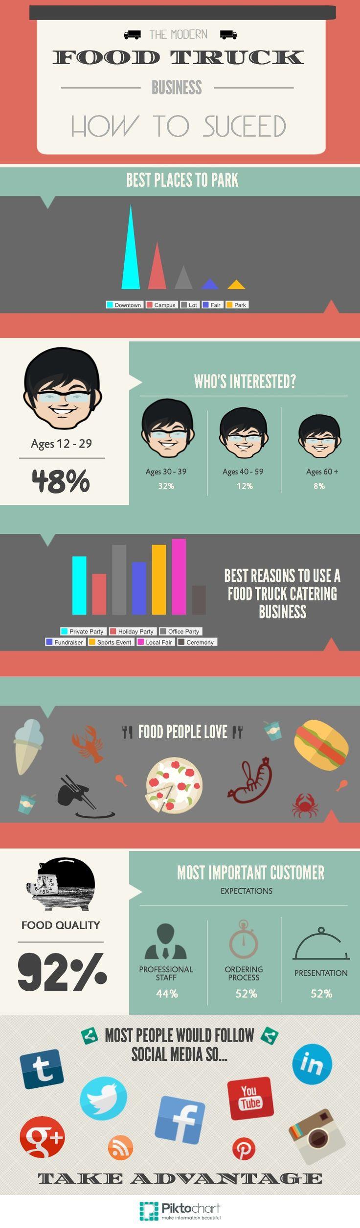 12 best community food kitchen images on Pinterest | Food carts ...
