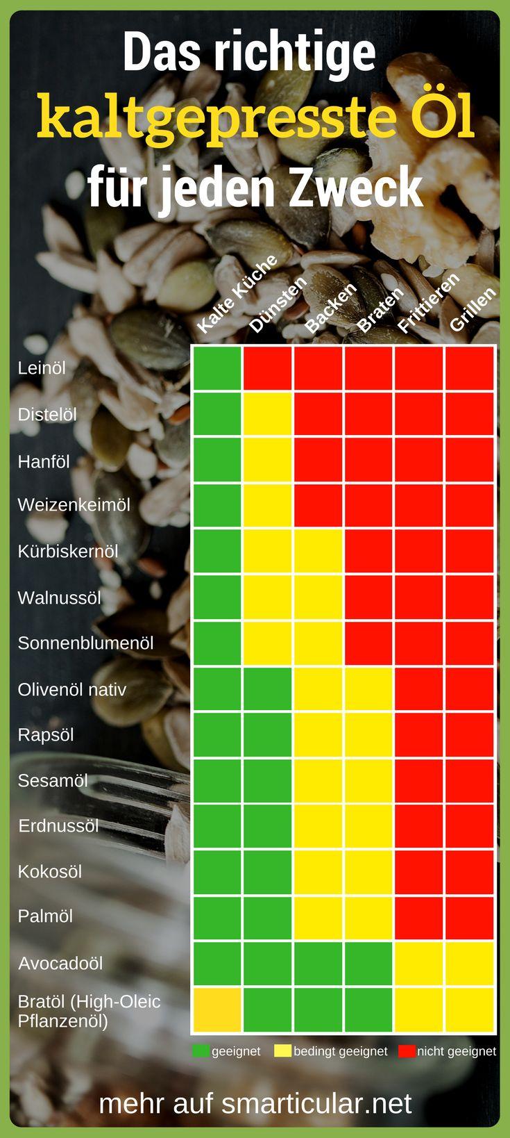 Welches Öl wofür? Das richtige Pflanzenöl für jeden Zweck