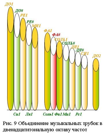 Объединение музыкальных трубок в двенадцатитональную октаву частот