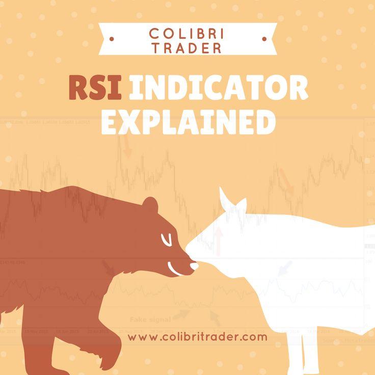 Forex rsi indicator explained