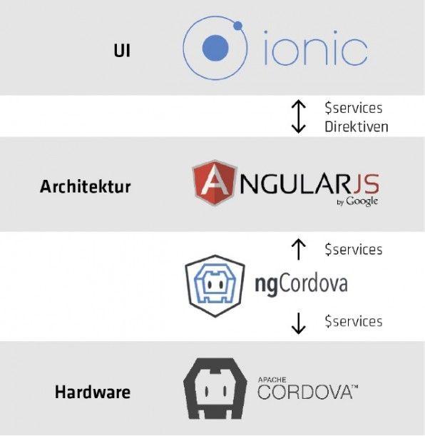 Im Zusammenwirkeln von Ionic, AngularJS und ngCordova kann jedes Framework seine Stärken ausspielen. Während AngularJS für die Code-Architektur verantwortlich ist, ist Ionic für das Frontend zuständig. ngCordova sorgt für den Zugriff auf die Smartphone-Hardware.