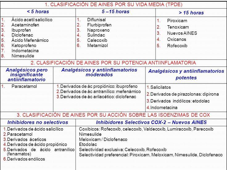 1.+CLASIFICACIÓN+DE+AINES+POR+SU+VIDA+MEDIA+(TPDE)+<+5+horas.jpg (960×720)