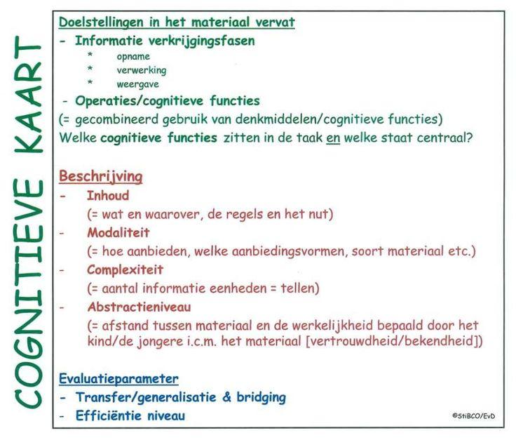 De cognitieve kaart om een analyse te maken van het matreriaal/opdracht tbv de cognitieve functies