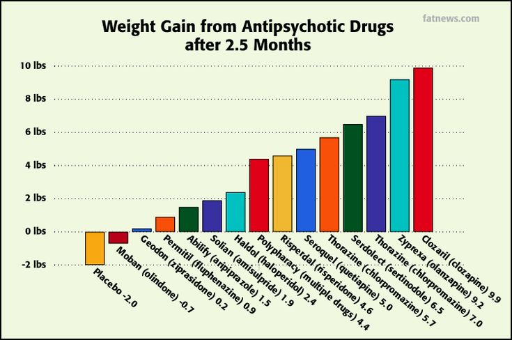 psych meds weight loss side effect