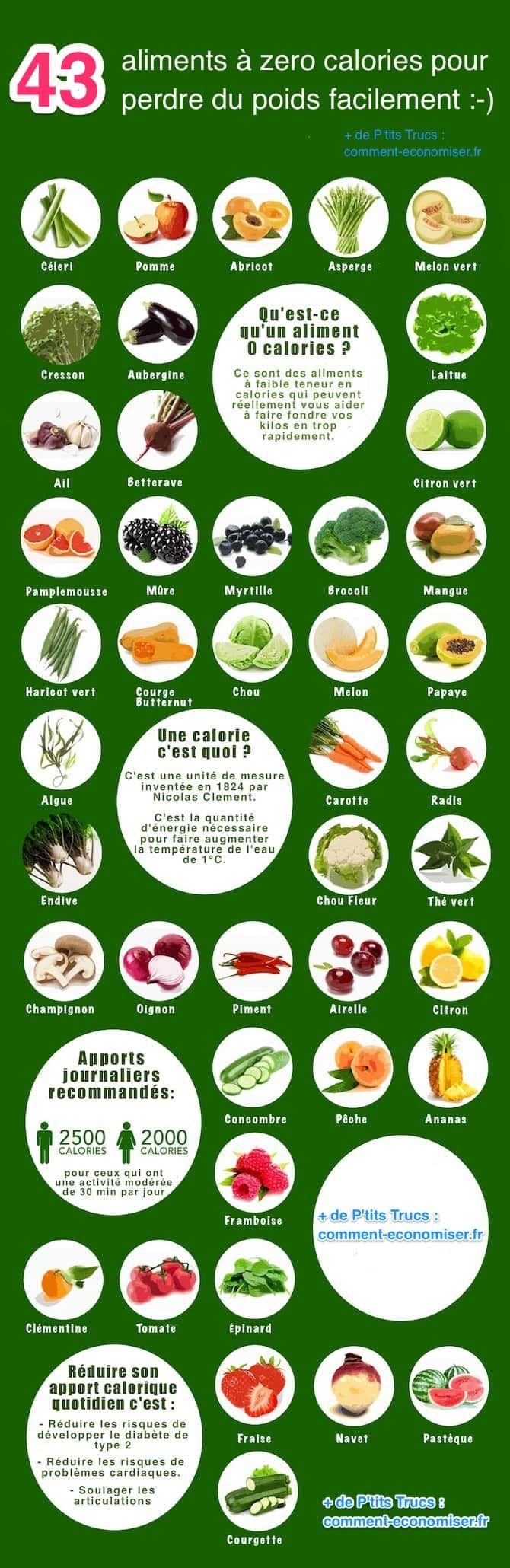 """Les aliments dits à """"0 calorie"""" sont ceux qui contiennent un apport calorique très bas tout en ayant des niveaux élevés d'éléments nutritifs pour votre corps. Les fruits et légumes de cette liste ont le gros avantage de remplir votre estomac longtemps sans laisser une sensation de faim.  Découvrez l'astuce ici : http://www.comment-economiser.fr/43-aliments-a-zero-calories-pour-perdre-du-poids-facilement.html"""