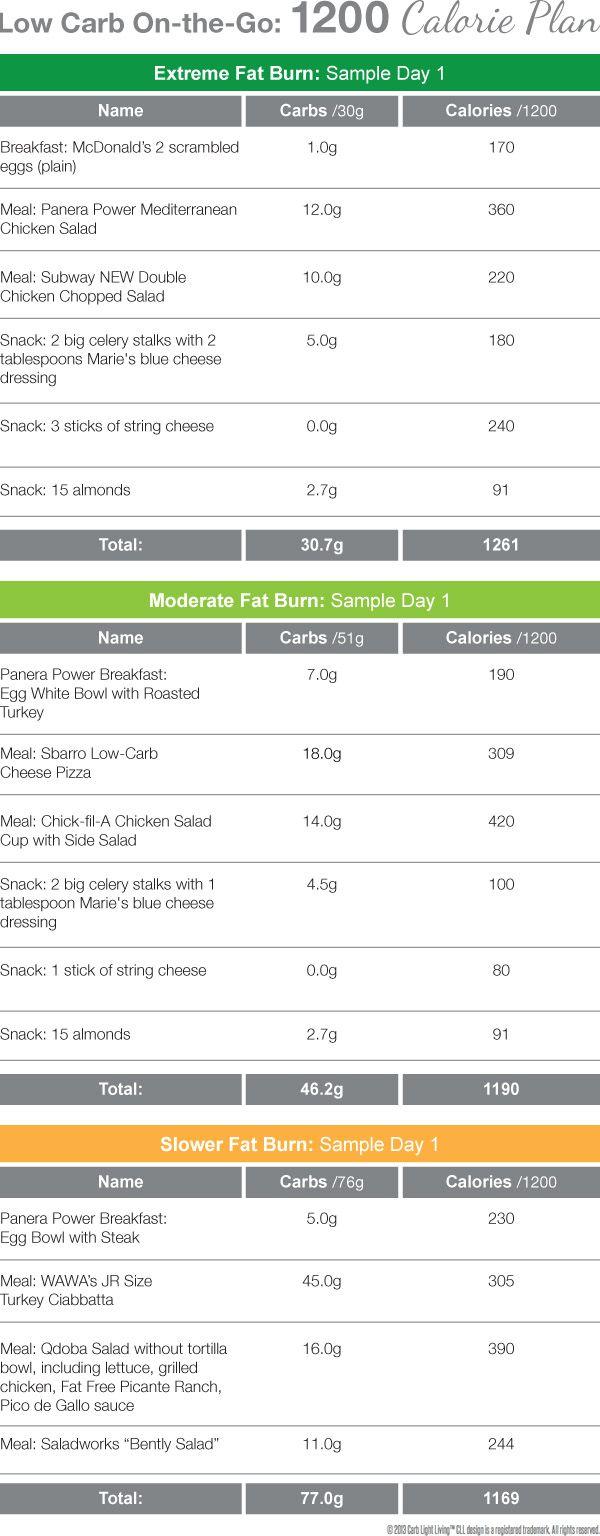 diet keto menu