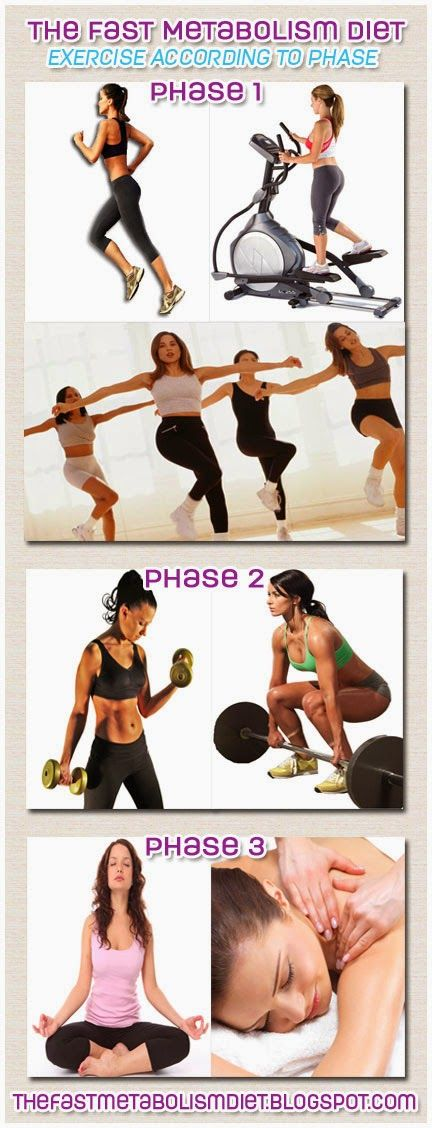 The Fast Metabolism Diet Exercises According to Phase